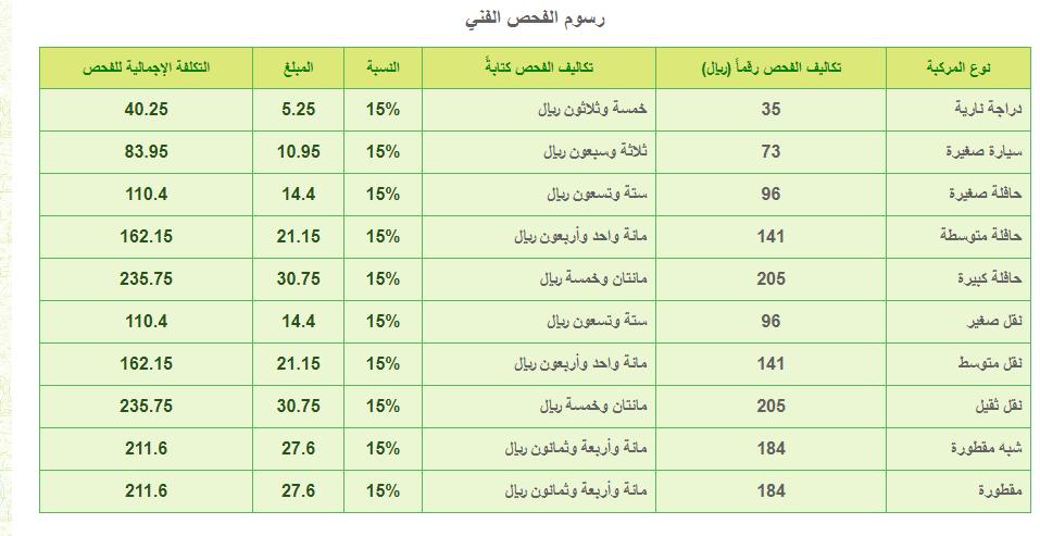 بعد تطبيق الضريبة المضافة تعرف على الأسعار الجديدة لـ الفحص الدوري للسيارات بالسعودية سوق السيارات